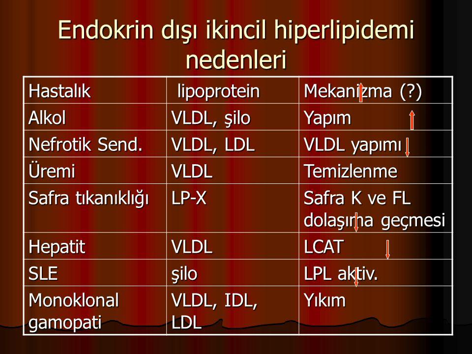 Endokrin dışı ikincil hiperlipidemi nedenleri Hastalık lipoprotein lipoprotein Mekanizma (?) Alkol VLDL, şilo Yapım Nefrotik Send. VLDL, LDL VLDL yapı