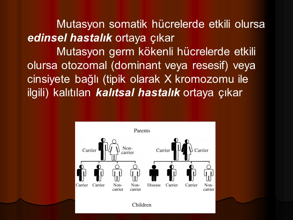 Mutasyon somatik hücrelerde etkili olursa edinsel hastalık ortaya çıkar Mutasyon germ kökenli hücrelerde etkili olursa otozomal (dominant veya resesif) veya cinsiyete bağlı (tipik olarak X kromozomu ile ilgili) kalıtılan kalıtsal hastalık ortaya çıkar