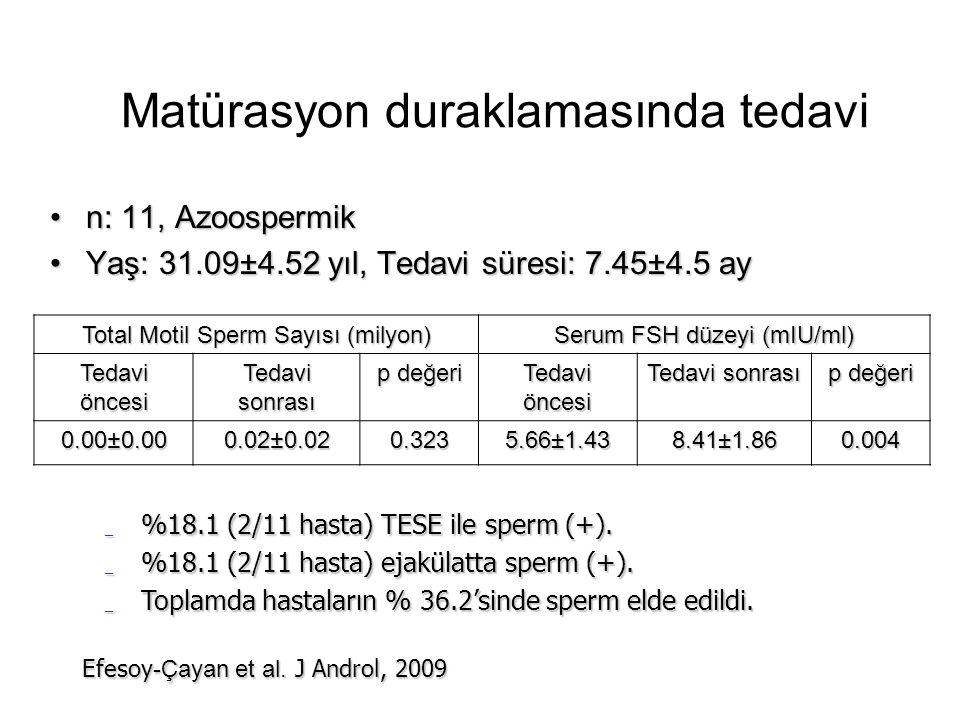 Matürasyon duraklamasında tedavi n: 11, Azoospermikn: 11, Azoospermik Yaş: 31.09±4.52 yıl, Tedavi süresi: 7.45±4.5 ayYaş: 31.09±4.52 yıl, Tedavi süresi: 7.45±4.5 ay Total Motil Sperm Sayısı (milyon) Serum FSH düzeyi (mIU/ml) Tedavi öncesi Tedavi sonrası p değeri Tedavi öncesi Tedavi sonrası p değeri 0.00±0.000.02±0.02 0.323 5.66±1.438.41±1.860.004 _ %18.1 (2/11 hasta) TESE ile sperm (+).