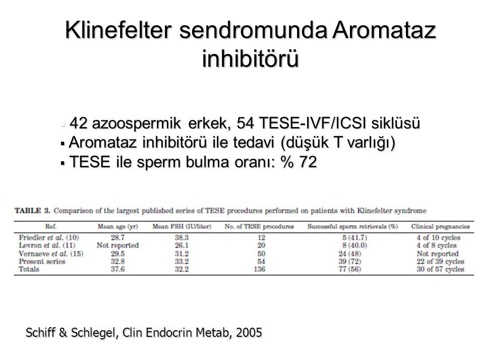 Klinefelter sendromunda Aromataz inhibitörü  42 azoospermik erkek, 54 TESE-IVF/ICSI siklüsü  Aromataz inhibitörü ile tedavi (düşük T varlığı)  TESE ile sperm bulma oranı: % 72 Schiff & Schlegel, Clin Endocrin Metab, 2005