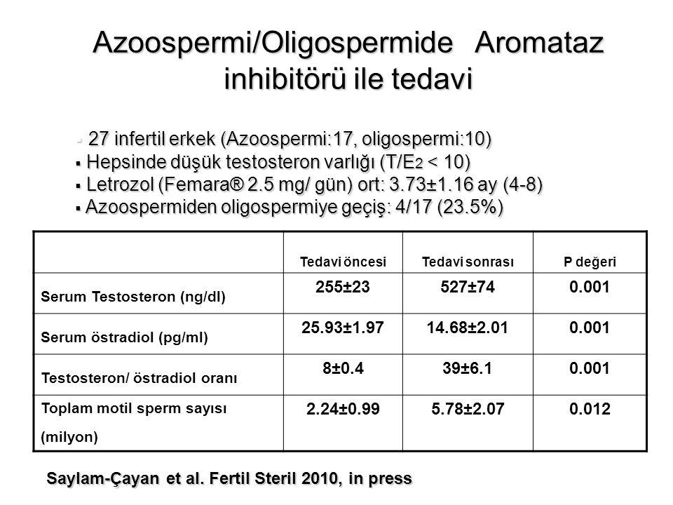 Azoospermi/Oligospermide Aromataz inhibitörü ile tedavi  27 infertil erkek (Azoospermi:17, oligospermi:10)  Hepsinde düşük testosteron varlığı (T/E 2 < 10)  Letrozol (Femara® 2.5 mg/ gün) ort: 3.73±1.16 ay (4-8)  Azoospermiden oligospermiye geçiş: 4/17 (23.5%) Saylam-Çayan et al.