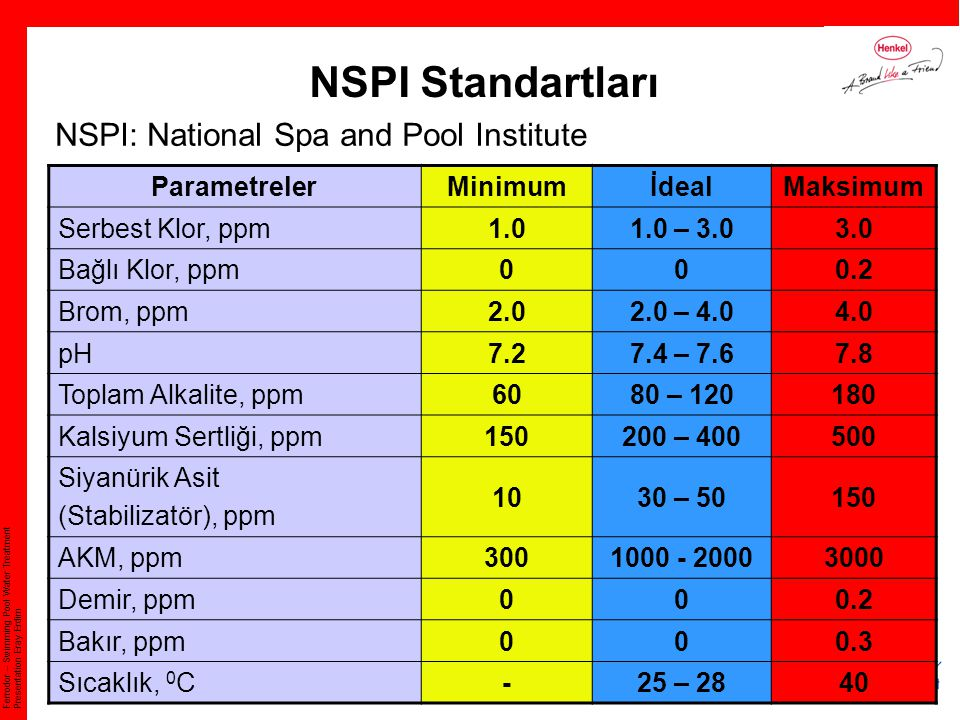 Ferrodor – Swimming Pool Water Treatment Presentation Eray Erdim NSPI Standartları NSPI: National Spa and Pool Institute ParametrelerMinimumİdealMaksi