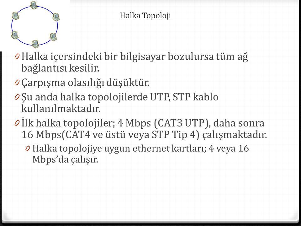 Halka Topoloji 0 Halka içersindeki bir bilgisayar bozulursa tüm ağ bağlantısı kesilir.