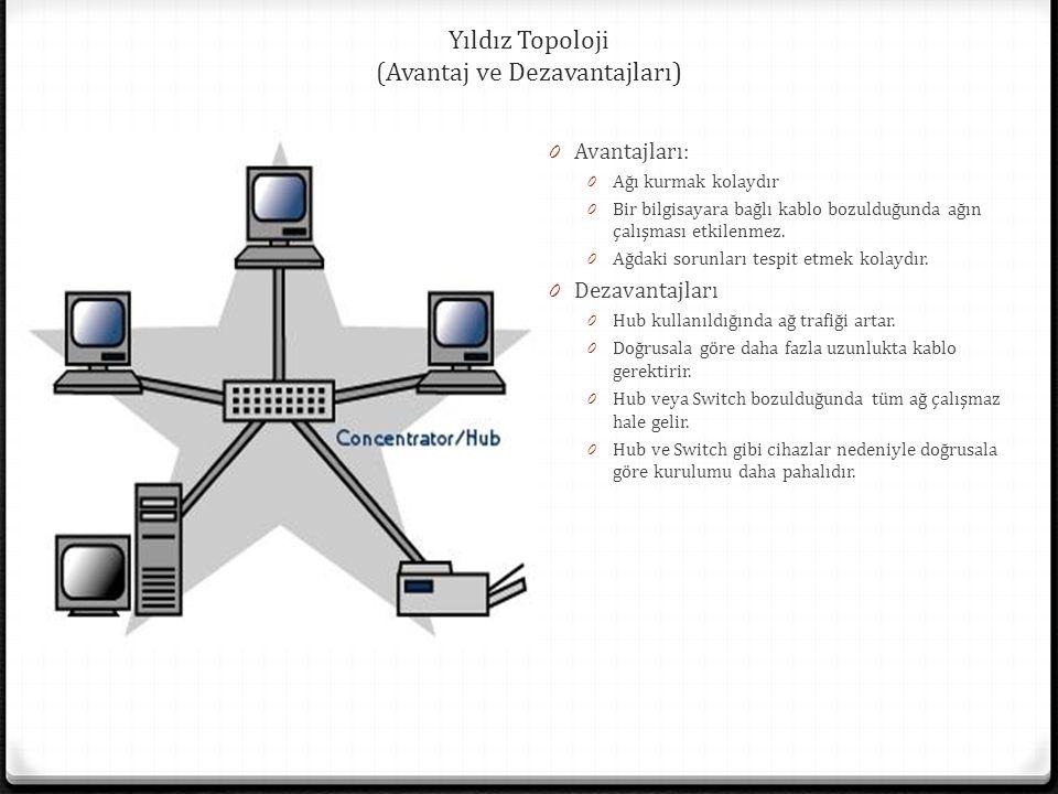 Yıldız Topoloji (Avantaj ve Dezavantajları) 0 Avantajları: 0 Ağı kurmak kolaydır 0 Bir bilgisayara bağlı kablo bozulduğunda ağın çalışması etkilenmez.