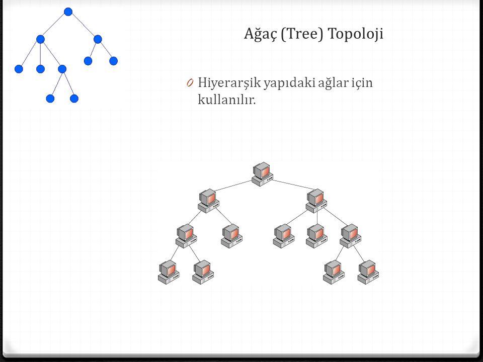 Ağaç (Tree) Topoloji 0 Hiyerarşik yapıdaki ağlar için kullanılır.