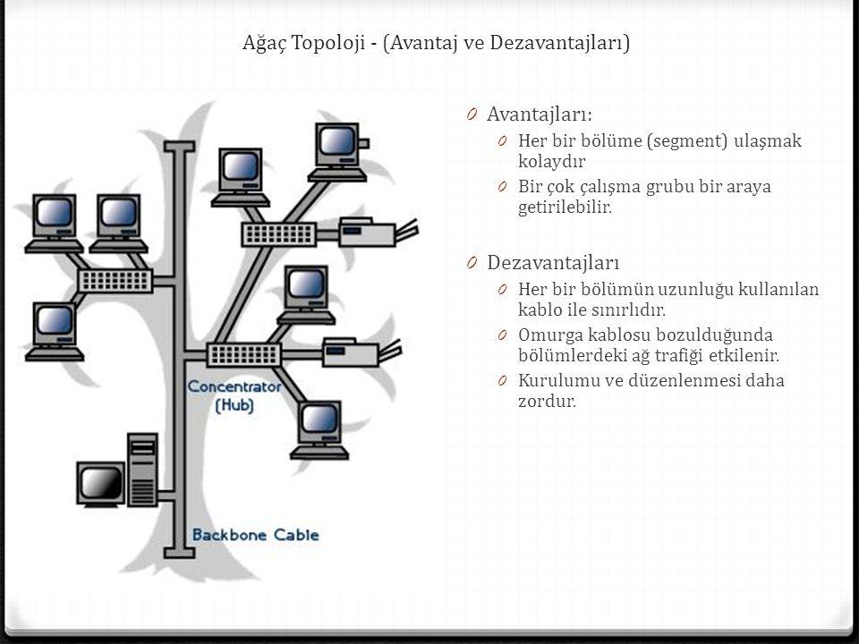 Ağaç Topoloji - (Avantaj ve Dezavantajları) 0 Avantajları: 0 Her bir bölüme (segment) ulaşmak kolaydır 0 Bir çok çalışma grubu bir araya getirilebilir.