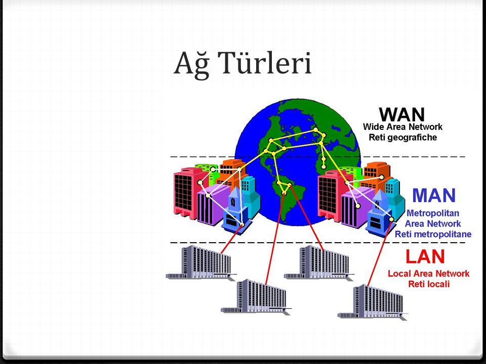 Ağ Türleri 0 LAN (Local Area Network) 0 Oda, bina veya binalar arası 0 MAN (Metropolitan Area Network) 0 3-30 mil, bir şehirde 0 WAN (Wide Area Network) 0 Tüm dünyada