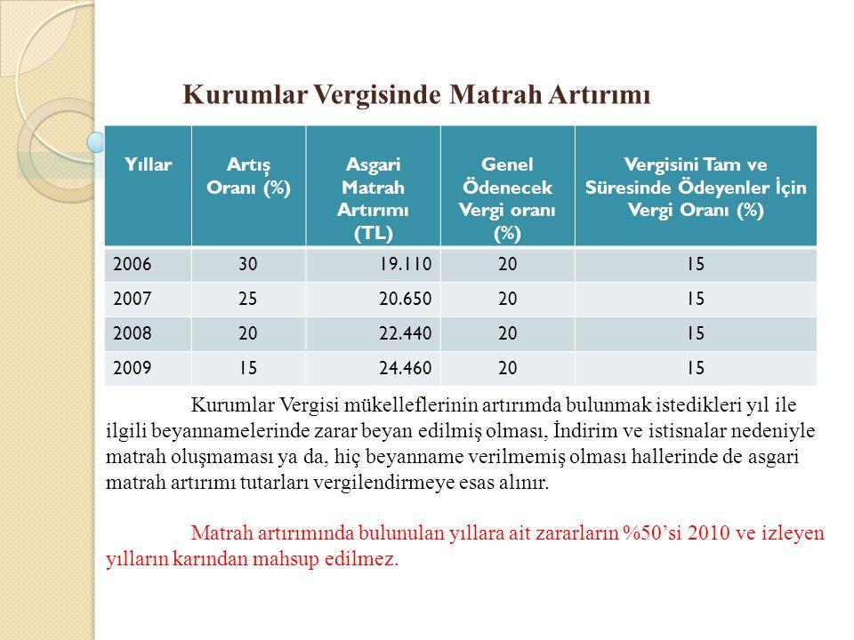 Kurumlar Vergisinde Matrah Artırımı YıllarArtış Oranı (%) Asgari Matrah Artırımı (TL) Genel Ödenecek Vergi oranı (%) Vergisini Tam ve Süresinde Ödeyen
