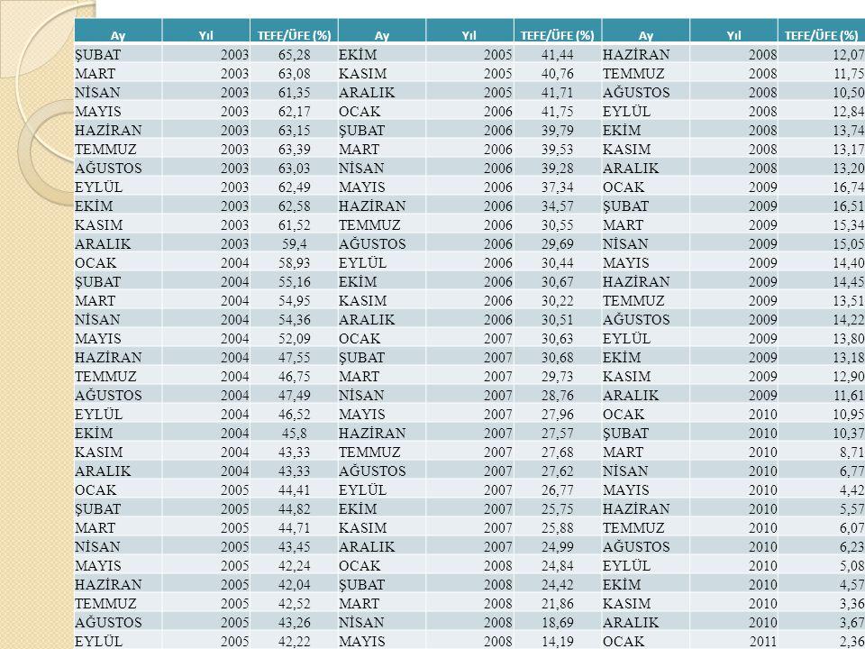 AyYılTEFE/ÜFE (%)AyYılTEFE/ÜFE (%)AyYılTEFE/ÜFE (%) ŞUBAT200365,28EKİM200541,44HAZİRAN200812,07 MART200363,08KASIM200540,76TEMMUZ200811,75 NİSAN200361