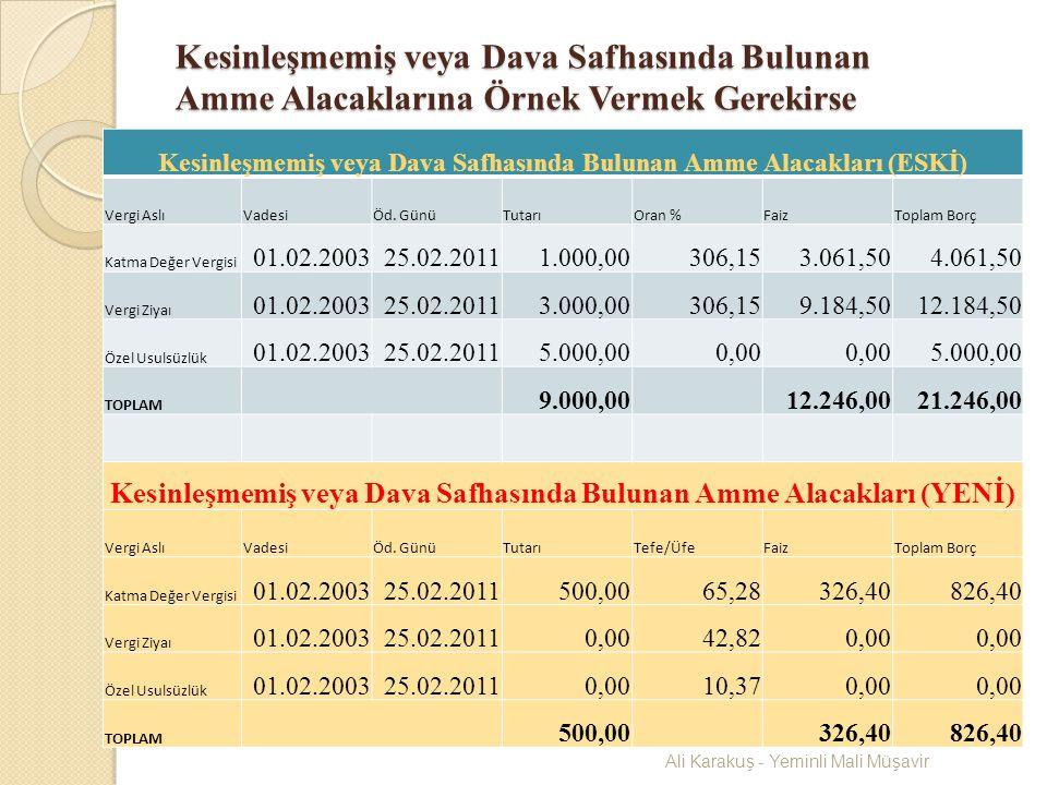 GELİR VERGİSİ MATRAH ARTIRIM TABLOSU (BASİT USULDE OLANLAR İÇİN) Yıl Matrah Artırım Oranı (%) Asgari Artırım Tutarı (TL) Vergi Oranı (%) Beyannamesini ve Vergisini Aksatmayanlar a (%) 2006309552015 2007251.0322015 2008201.1222015 2009151.2232015 Ali Karakuş - Yeminli Mali Müşavir