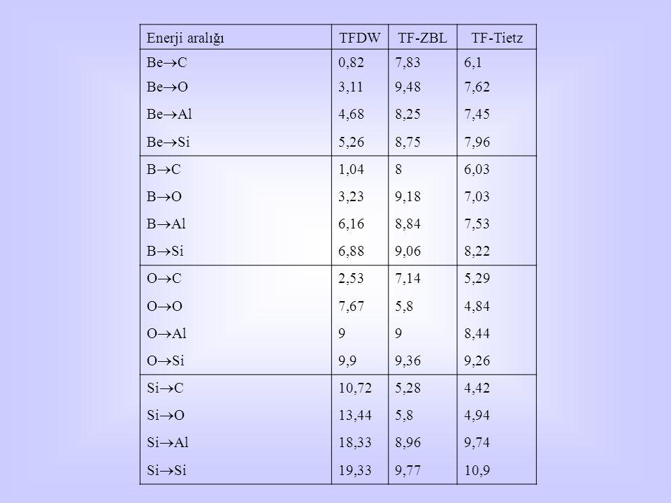 Enerji aralığıTFDWTF-ZBLTF-Tietz Be  C 0,827,836,1 Be  O 3,119,487,62 Be  Al 4,688,257,45 Be  Si 5,268,757,96 BCBC 1,0486,03 BOBO 3,239,187,03 B  Al 6,168,847,53 B  Si 6,889,068,22 OCOC 2,537,145,29 OOOO 7,675,84,84 O  Al 998,44 O  Si 9,99,369,26 Si  C 10,725,284,42 Si  O 13,445,84,94 Si  Al 18,338,969,74 Si  Si 19,339,7710,9