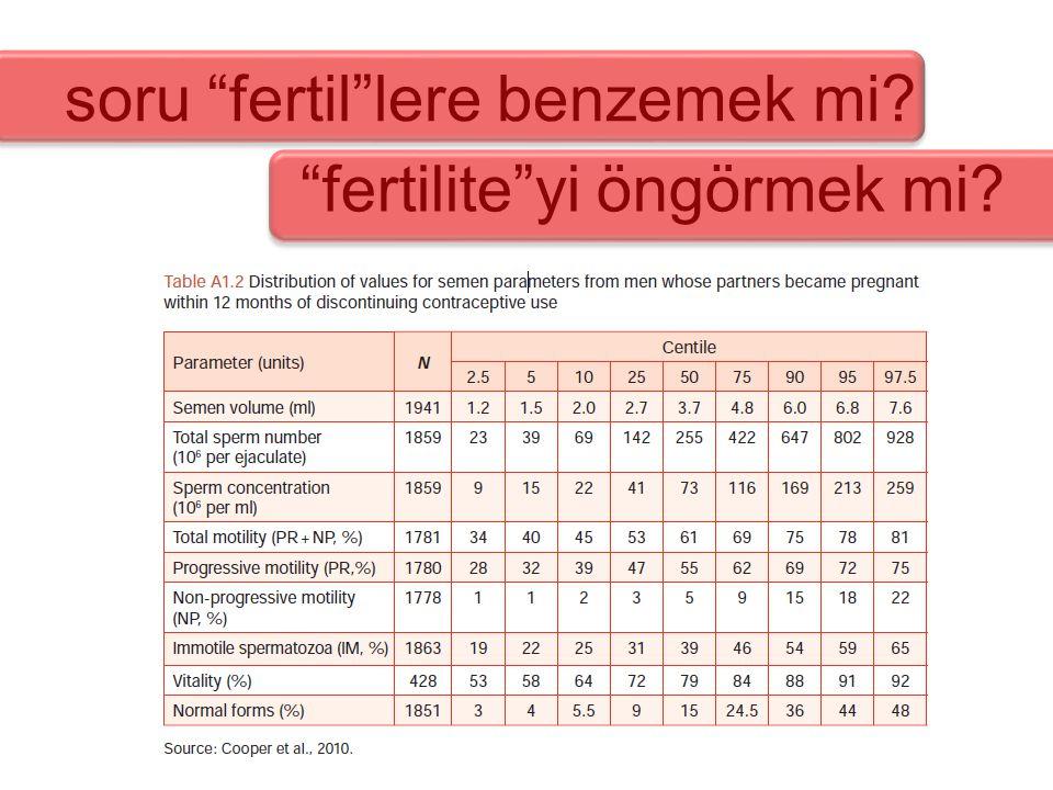"""""""fertilite""""yi öngörmek mi? soru """"fertil""""lere benzemek mi?"""