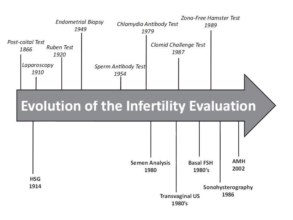 Bir yıl içinde gebelik şansı: =0,77^((-0,36*A) + (-0,13*B) + (-0,07*C) + (-0,25*D)) A- semen volümü B- sperm konsantrasyonu C- sperm motilitesi D- sperm morfolojisi