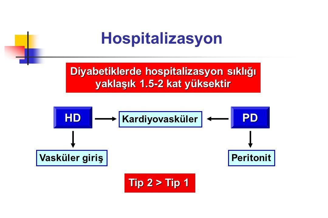 Hospitalizasyon Diyabetiklerde hospitalizasyon sıklığı yaklaşık 1.5-2 kat yüksektir Kardiyovasküler Vasküler girişPeritonit HDPD Tip 2 > Tip 1