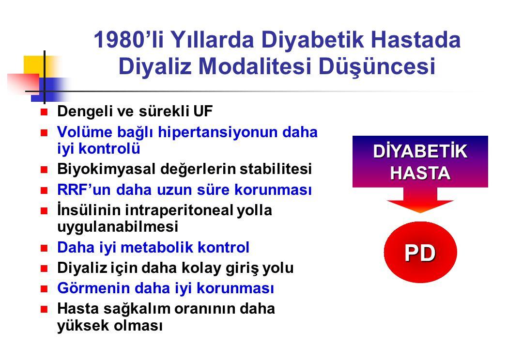 1980'li Yıllarda Diyabetik Hastada Diyaliz Modalitesi Düşüncesi Dengeli ve sürekli UF Volüme bağlı hipertansiyonun daha iyi kontrolü Biyokimyasal değe