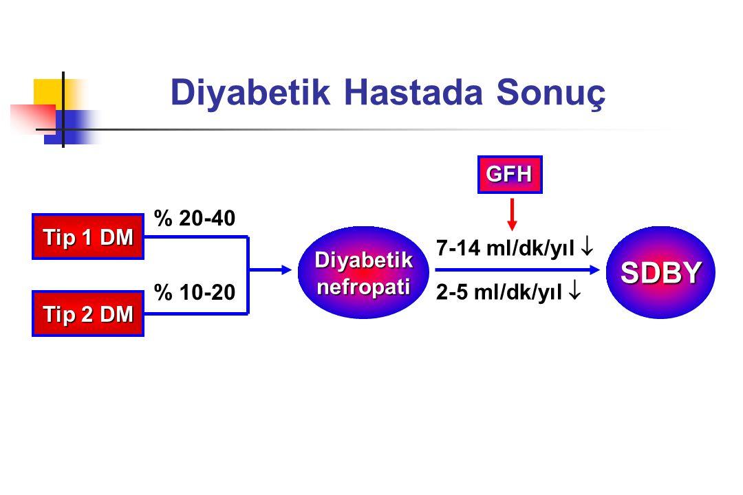 Tip 1 DM Tip 2 DM % 20-40 % 10-20 DiyabetiknefropatiSDBY 7-14 ml/dk/yıl  2-5 ml/dk/yıl  Diyabetik Hastada Sonuç GFH