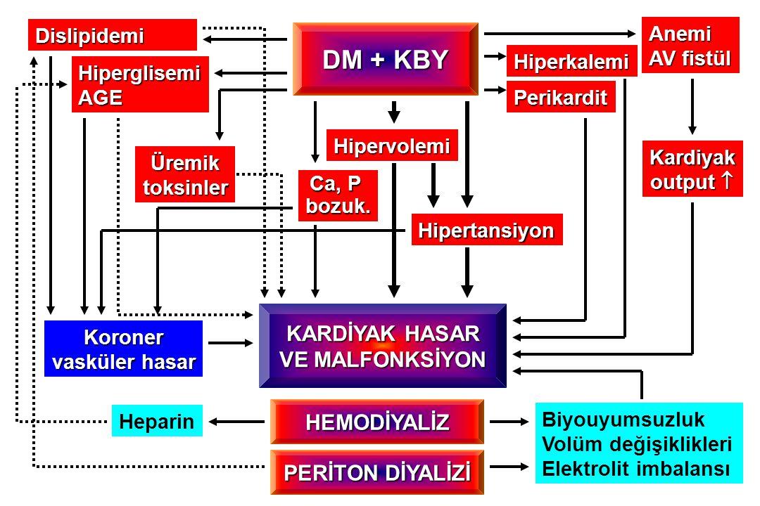 DM + KBY HEMODİYALİZ HiperglisemiAGE Koroner vasküler hasar Heparin Anemi AV fistül Hipervolemi Hipertansiyon Biyouyumsuzluk Volüm değişiklikleri Elek