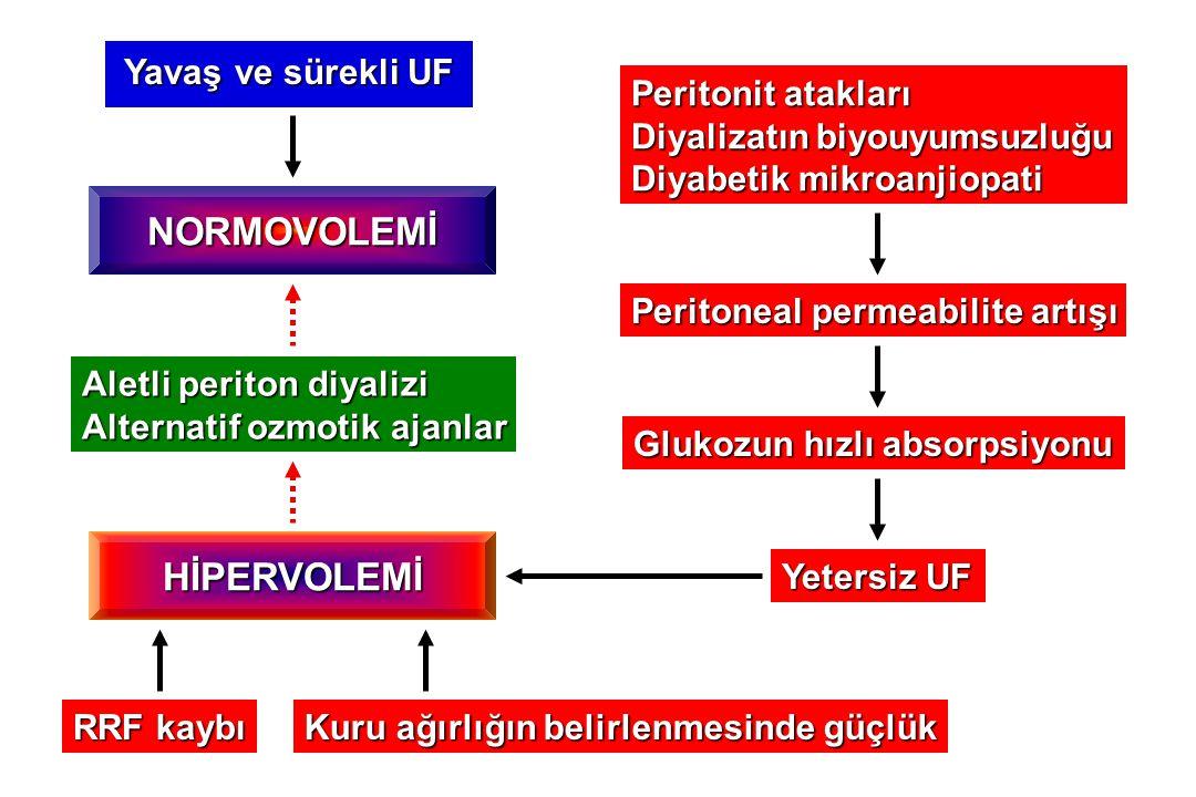 Yavaş ve sürekli UF Peritonit atakları Diyalizatın biyouyumsuzluğu Diyabetik mikroanjiopati Peritoneal permeabilite artışı Glukozun hızlı absorpsiyonu