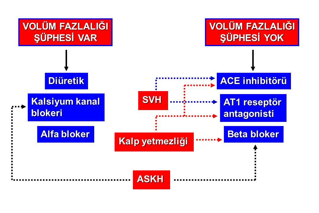VOLÜM FAZLALIĞI ŞÜPHESİ VAR VOLÜM FAZLALIĞI ŞÜPHESİ YOK Diüretik Kalsiyum kanal blokeri Alfa bloker ACE inhibitörü AT1 reseptör antagonisti Beta bloke