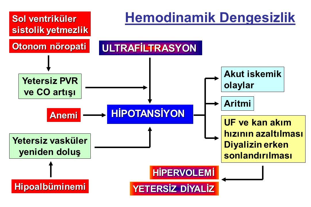 Sol ventriküler sistolik yetmezlik Otonom nöropati Hipoalbüminemi ULTRAFİLTRASYON HİPOTANSİYON Akut iskemik olaylar Aritmi UF ve kan akım hızının azal