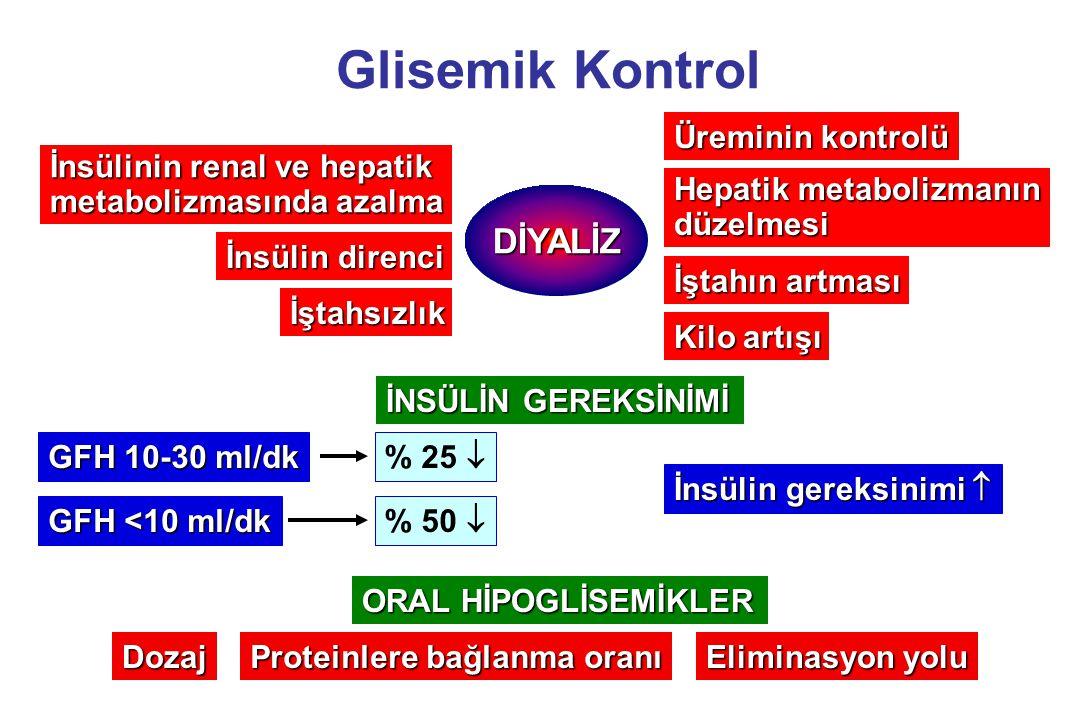 Glisemik Kontrol İnsülinin renal ve hepatik metabolizmasında azalma İnsülin direnci İştahsızlık DİYALİZ GFH 10-30 ml/dk GFH <10 ml/dk Üreminin kontrol