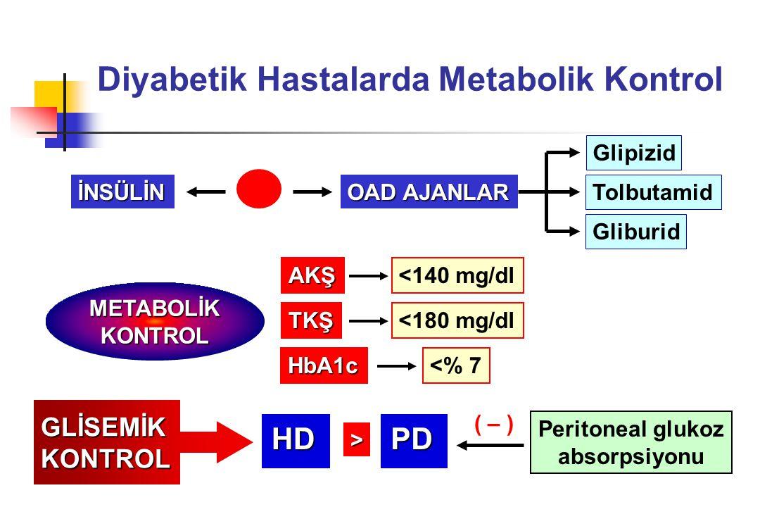 Diyabetik Hastalarda Metabolik Kontrol METABOLİKKONTROL AKŞ TKŞ HbA1c <140 mg/dl <180 mg/dl <% 7 HDPD GLİSEMİKKONTROL > Peritoneal glukoz absorpsiyonu