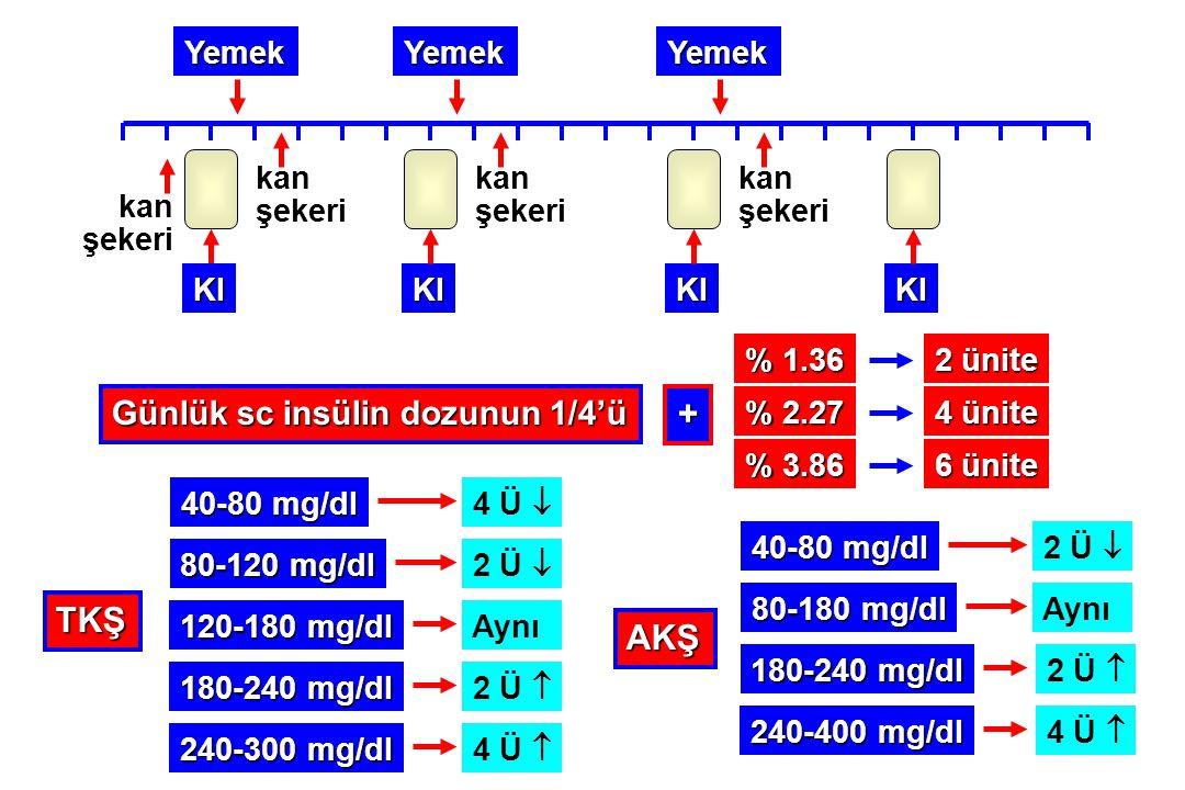 YemekYemekYemek KIKIKIKI % 1.36 % 2.27 % 3.86 2 ünite 4 ünite 6 ünite Günlük sc insülin dozunun 1/4'ü + kan şekeri kan şekeri kan şekeri kan şekeri 40
