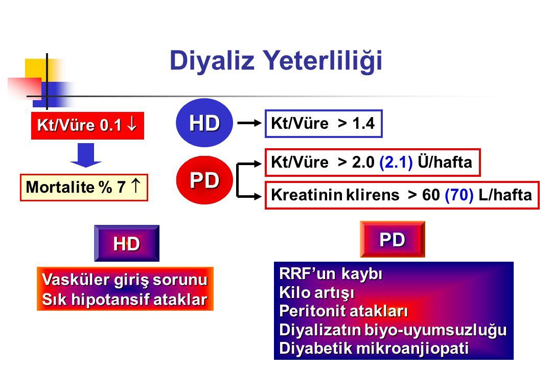 Diyaliz Yeterliliği PD Kt/Vüre > 2.0 (2.1) Ü/hafta HD Kt/Vüre > 1.4 Kreatinin klirens > 60 (70) L/hafta HD Vasküler giriş sorunu Sık hipotansif atakla