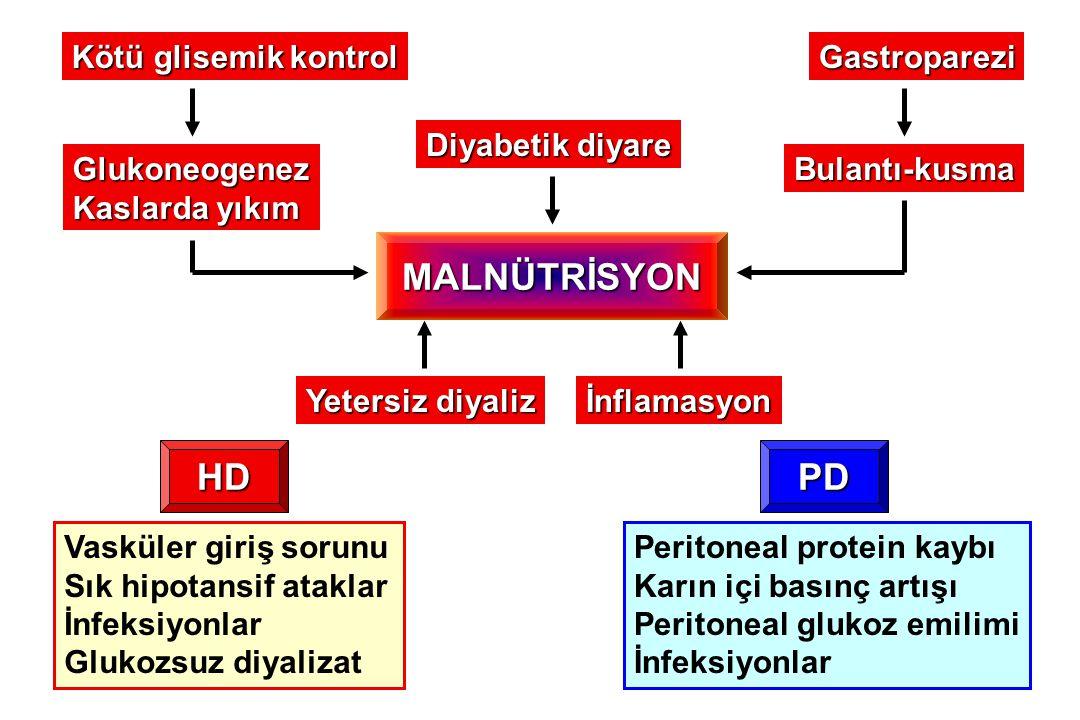 MALNÜTRİSYON Kötü glisemik kontrol Glukoneogenez Kaslarda yıkım Gastroparezi Bulantı-kusma Diyabetik diyare Yetersiz diyaliz Vasküler giriş sorunu Sık