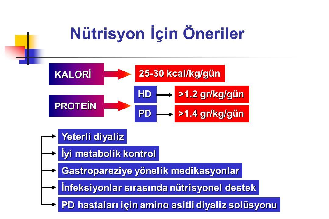 Nütrisyon İçin Öneriler KALORİ KALORİ PROTEİN PROTEİN HD >1.2 gr/kg/gün PD >1.4 gr/kg/gün 25-30 kcal/kg/gün İyi metabolik kontrol Yeterli diyaliz Gast