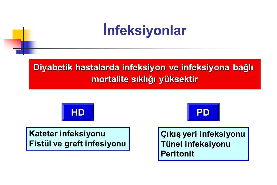 İnfeksiyonlar Diyabetik hastalarda infeksiyon ve infeksiyona bağlı mortalite sıklığı yüksektir HD Kateter infeksiyonu Fistül ve greft infesiyonu PD Çı