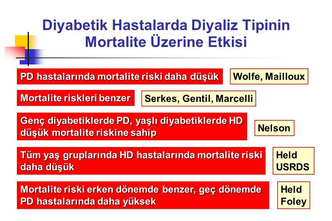 Diyabetik Hastalarda Diyaliz Tipinin Mortalite Üzerine Etkisi PD hastalarında mortalite riski daha düşük Mortalite riskleri benzer Tüm yaş gruplarında