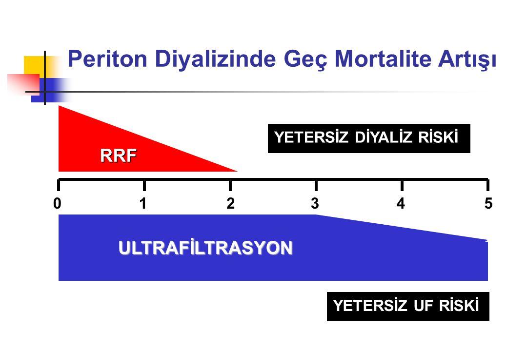 Periton Diyalizinde Geç Mortalite Artışı 012345 RRF UF YETERSİZ DİYALİZ RİSKİ ULTRAFİLTRASYON YETERSİZ UF RİSKİ