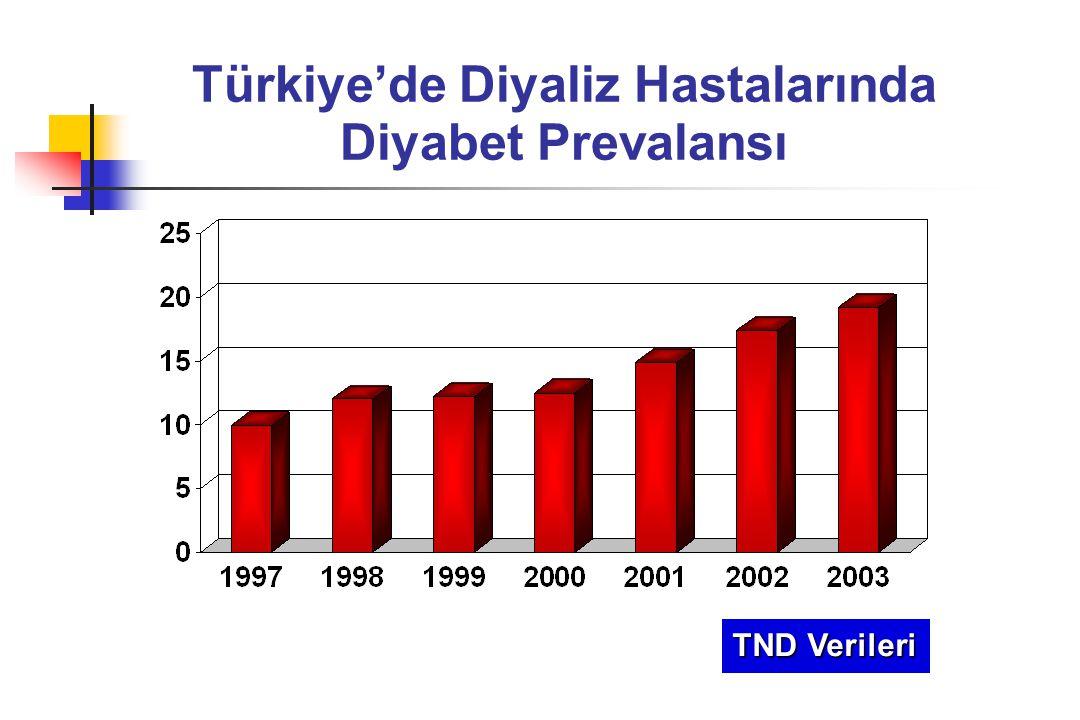 Türkiye'de Diyaliz Hastalarında Diyabet Prevalansı TND Verileri