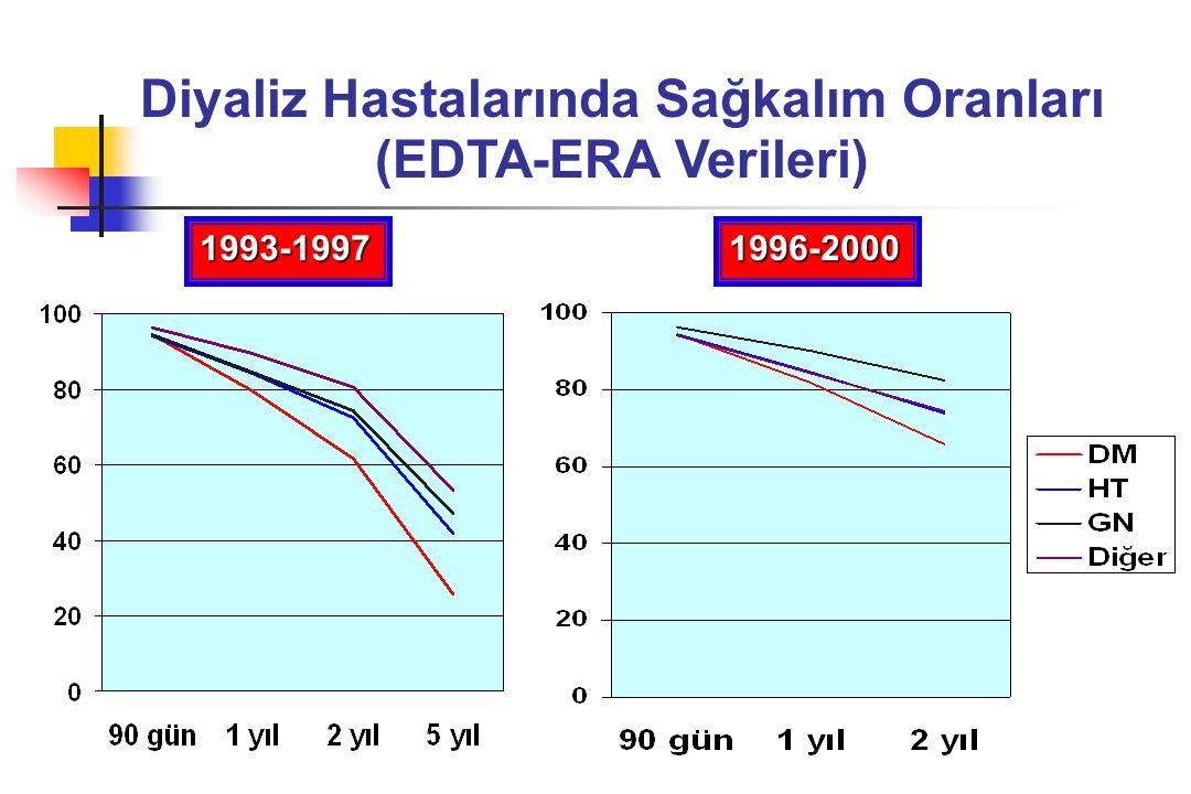 Diyaliz Hastalarında Sağkalım Oranları (EDTA-ERA Verileri) 1993-19971996-2000