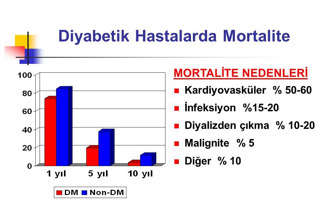 Diyabetik Hastalarda Mortalite MORTALİTE NEDENLERİ Kardiyovasküler % 50-60 İnfeksiyon %15-20 Diyalizden çıkma % 10-20 Malignite % 5 Diğer % 10