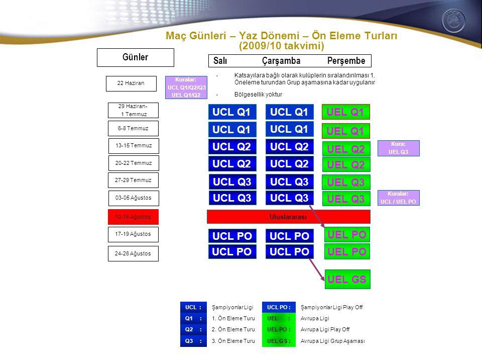 General Secretaries/CEOs meeting 28-29 October 2008 Maç Günleri – Yaz Dönemi – Ön Eleme Turları (2009/10 takvimi) Günler UCL Q1 UCL Q3 UCL Q2 UEL Q1 UCL Q1 UCL Q2 UCL Q3 UCL Q2 Salı Çarşamba Perşembe UEL Q2 UEL PO UEL Q1 29 Haziran- 1 Temmuz 6-8 Temmuz 13-15 Temmuz 20-22 Temmuz 27-29 Temmuz 03-05 Ağustos 10-16 Ağustos 17-19 Ağustos 24-26 Ağustos UEL Q3 UCL Q3 UCL PO Uluslararası UEL PO UEL Q2 UEL Q3 UEL GS 22 Haziran Kuralar: UCL Q1/Q2/Q3 UEL Q1/Q2 Kura: UEL Q3 Kuralar: UCL / UEL PO Katsayılara bağlı olarak kulüplerin sıralandırılması 1.