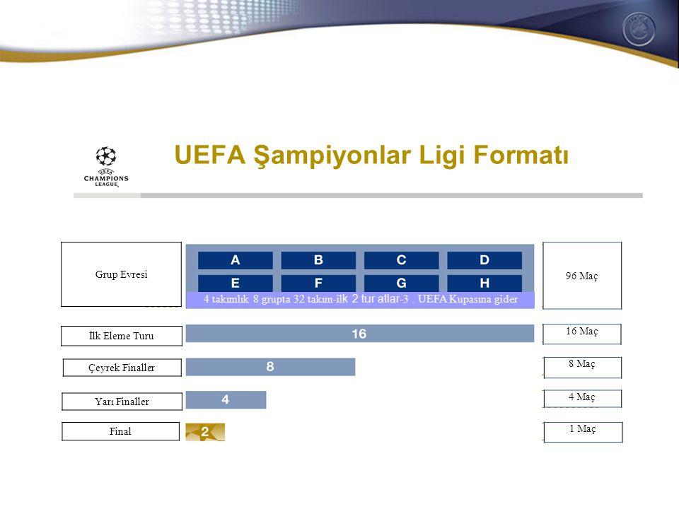 General Secretaries/CEOs meeting 28-29 October 2008 UEFA Avrupa Ligi Formatı 32 Maç 16 Maç 8 Maç 4 Maç 1 Maç 24+Şampiyonlar Liginden 8 takım 144 Maç 32 lik tur 16 lık tur Çeyrek finaller Yarı finaller final 32 lik tur 16 lık tur Çeyrek Finaller Yarı Finaller Final Grup Evresi 48 takım 4 takımlık 12 grupta 48 takım-ilk 2 tur atlar