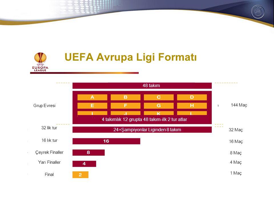 General Secretaries/CEOs meeting 28-29 October 2008 Öneleme turları  Mevcut sistem  Katsayı puanları kulüplere ön eleme turlarında değil yalnızca müsabakaların ana evrelerinde verilir  Iki müsabakanın ana evresine hiç ulaşamayan kulüpler puansız kalır  Yeni teklif edilen sistem  Birikmeyen ve tur başına kazanılan puanlar  Kulüp katsayısı ve federasyon katsayısı için beraber sayılan puanlar UEFA Avrupa Ligi PlayOff UEFA Avrupa Ligi Grup evresi Minimum 2 puan garanti Evre puanı MAÇLAR ELEME EVRESİ