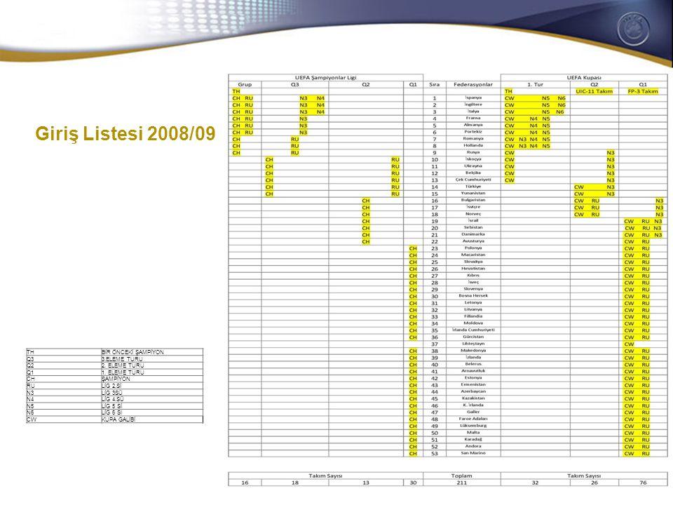 General Secretaries/CEOs meeting 28-29 October 2008 Giriş Listesi 2009/10  UEFA Şampiyonlar Ligi  Farklı sayıdaki kulübün doğrudan gruplara katılması kabul edilmiştir (1)  Eleme turlarında lig şampiyonları ve liglerdeki üst sıra takımları için çiftli bir yol izlenmesi (2)  Sezon başında ilave bir eleme turu (3)  UEFA Avrupa Ligi (UEL)  Tüm giriş listesinin eklenen eleme aşamasıyla yeniden yapılandırılması (4)  Önceki UEFA Intertoto Kupasındaki (sona eren) yerlerin katımıyla eleme aşamasındaki kulüp sayısının artması (5)  Şampiyonlar Ligi 3.