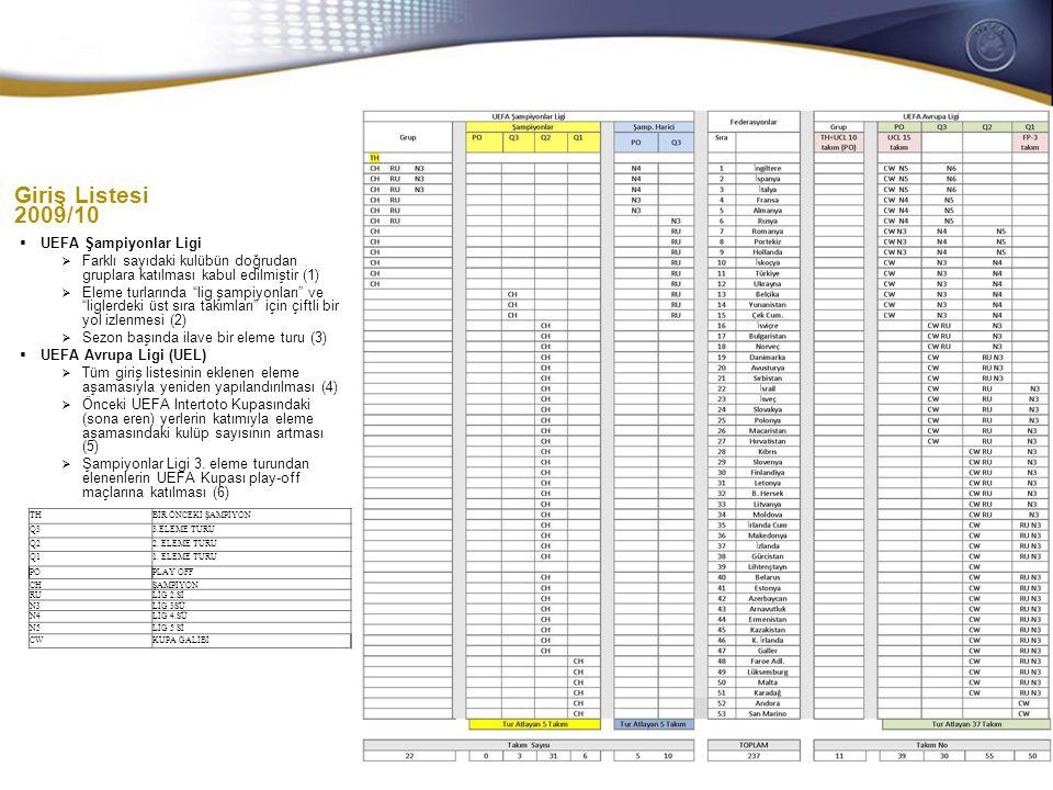 General Secretaries/CEOs meeting 28-29 October 2008 Giriş Listesi 2009/10  UEFA Şampiyonlar Ligi  Farklı sayıdaki kulübün doğrudan gruplara katılmas