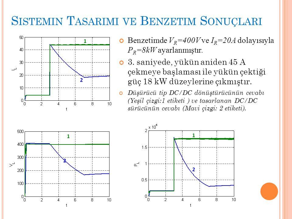 S ISTEMIN T ASARIMI VE B ENZETIM S ONUÇLARI Benzetimde V R =400V ve I R =20A dolayısıyla P R =8kW ayarlanmıştır. 3. saniyede, yükün aniden 45 A çekmey
