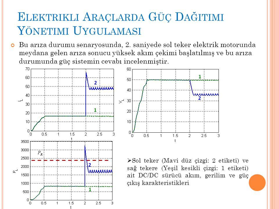 E LEKTRIKLI A RAÇLARDA G ÜÇ D AĞITIMI Y ÖNETIMI U YGULAMASI Bu arıza durumu senaryosunda, 2. saniyede sol teker elektrik motorunda meydana gelen arıza