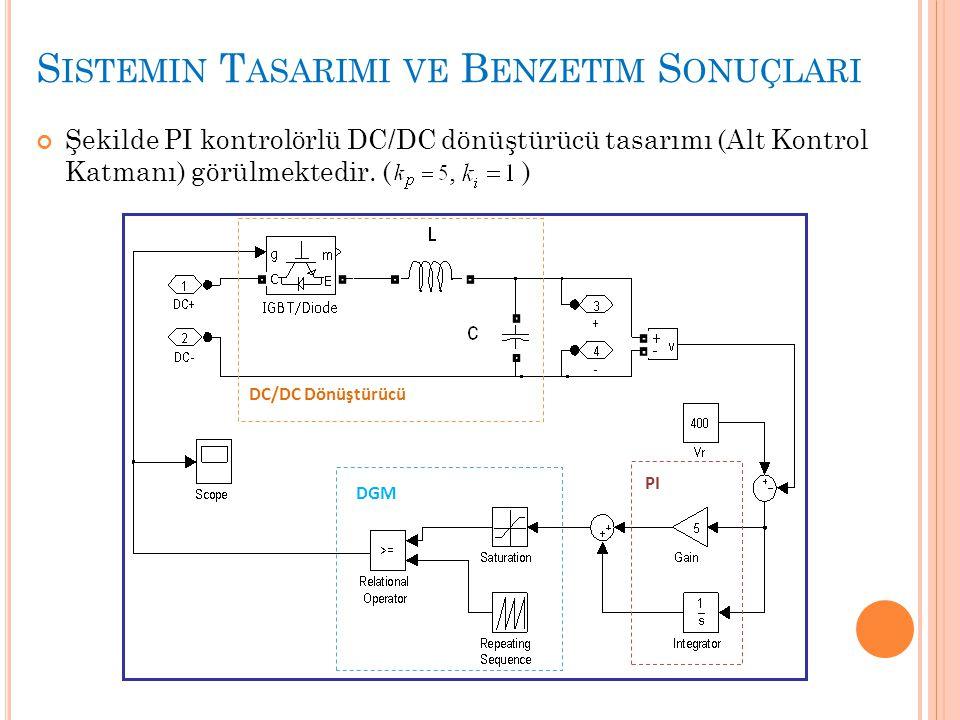 S ISTEMIN T ASARIMI VE B ENZETIM S ONUÇLARI Şekilde PI kontrolörlü DC/DC dönüştürücü tasarımı (Alt Kontrol Katmanı) görülmektedir. (, ) DC/DC Dönüştür