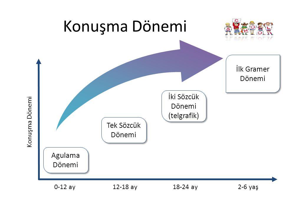 0-12 ay 12-18 ay 18-24 ay 2-6 yaş Konuşma Dönemi Agulama Dönemi İlk Gramer Dönemi Konuşma Dönemi Tek Sözcük Dönemi Tek Sözcük Dönemi İki Sözcük Dönemi