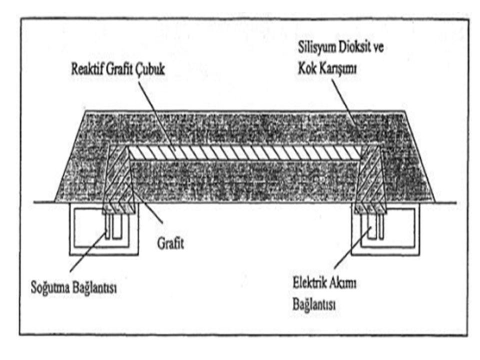 Çeşitleri 1)Kil veya Silikat Bağlı Silisyum Karbür Bağlayıcı olarak kullanılan kil, pişme sırasında sıvı fazı meydana getirmektedir.