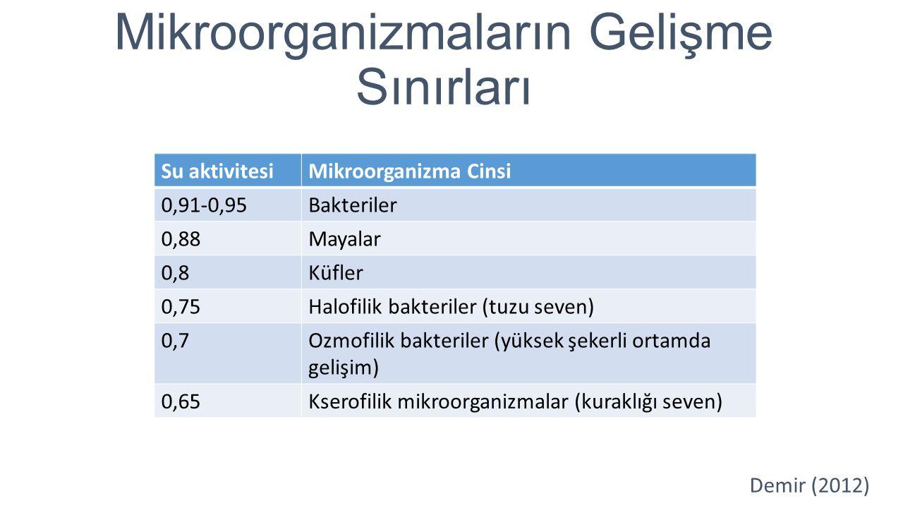 Mikroorganizmaların Gelişme Sınırları Su aktivitesiMikroorganizma Cinsi 0,91-0,95Bakteriler 0,88Mayalar 0,8Küfler 0,75Halofilik bakteriler (tuzu seven
