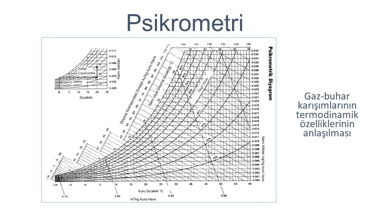 Psikrometri Gaz-buhar karışımlarının termodinamik özelliklerinin anlaşılması