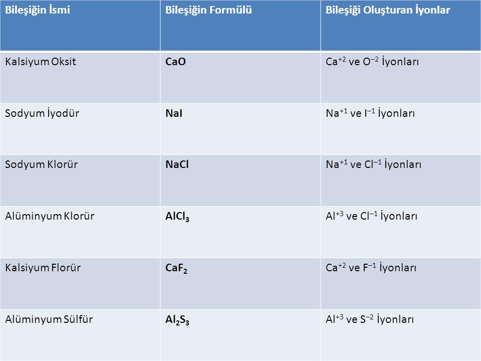 Bileşiğin İsmiBileşiğin FormülüBileşiği Oluşturan İyonlar Kalsiyum OksitCaO Ca +2 ve O –2 İyonları Sodyum İyodürNaI Na +1 ve I –1 İyonları Sodyum KlorürNaClNa +1 ve Cl –1 İyonları Alüminyum Klorür AlCl 3 Al +3 ve Cl –1 İyonları Kalsiyum FlorürCaF 2 Ca +2 ve F –1 İyonları Alüminyum SülfürAl 2 S 3 Al +3 ve S –2 İyonları
