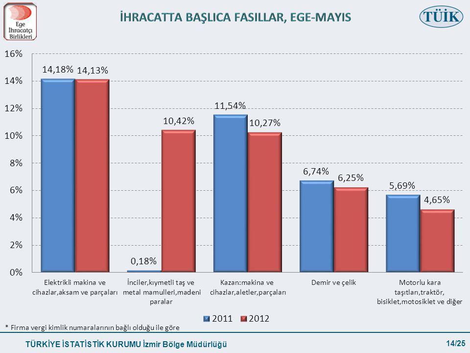 TÜRKİYE İSTATİSTİK KURUMU İzmir Bölge Müdürlüğü 14/25 * Firma vergi kimlik numaralarının bağlı olduğu ile göre